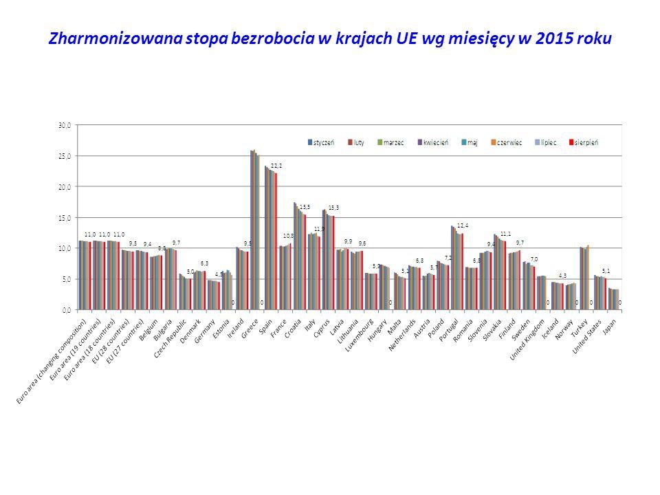 Zharmonizowana stopa bezrobocia w krajach UE wg miesięcy w 2015 roku