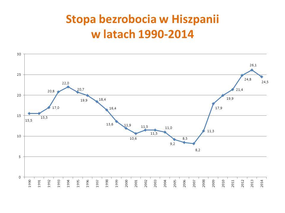 Stopa bezrobocia w Hiszpanii w latach 1990-2014