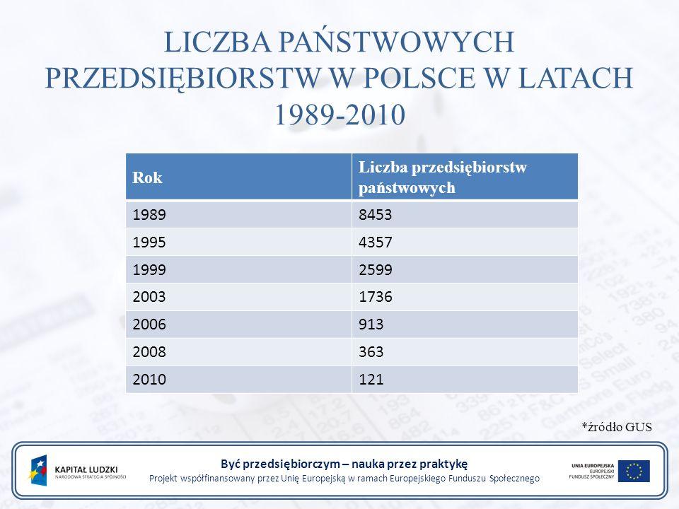 Być przedsiębiorczym – nauka przez praktykę Projekt współfinansowany przez Unię Europejską w ramach Europejskiego Funduszu Społecznego Rok Liczba przedsiębiorstw państwowych 19898453 19954357 19992599 20031736 2006913 2008363 2010121 LICZBA PAŃSTWOWYCH PRZEDSIĘBIORSTW W POLSCE W LATACH 1989-2010 *źródło GUS