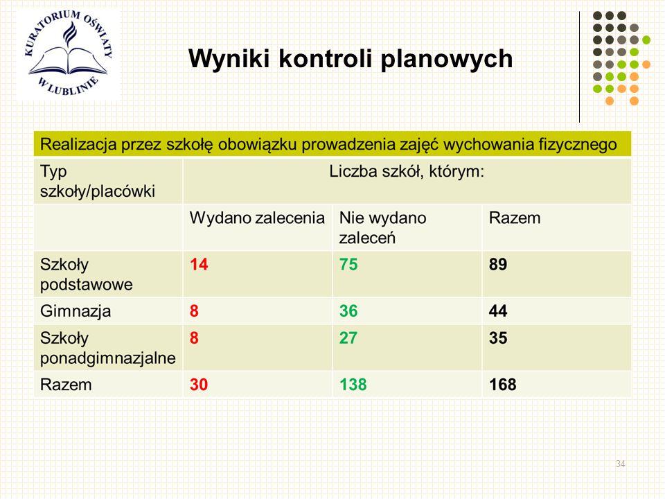 34 Wyniki kontroli planowych