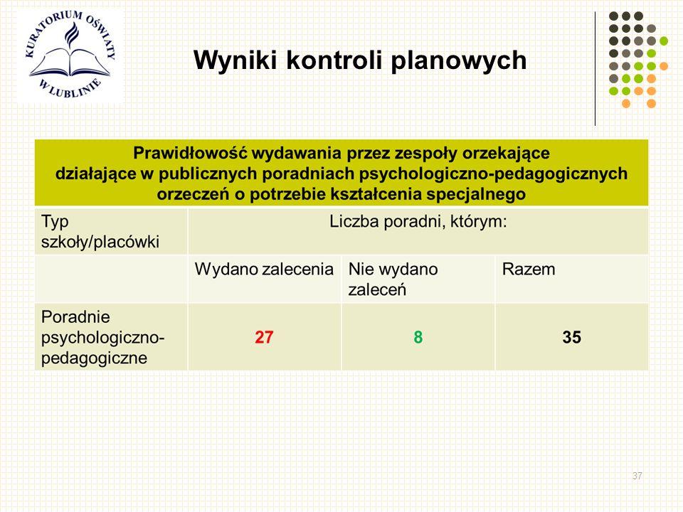 37 Wyniki kontroli planowych