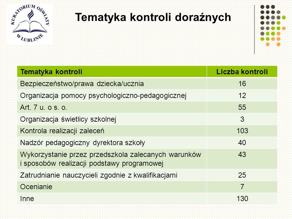 41 Tematyka kontroli doraźnych Tematyka kontroliLiczba kontroli Bezpieczeństwo/prawa dziecka/ucznia16 Organizacja pomocy psychologiczno-pedagogicznej12 Art.