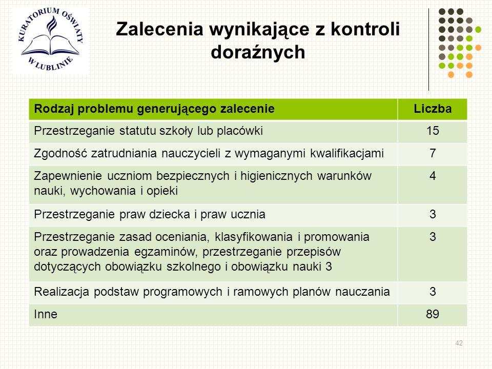42 Zalecenia wynikające z kontroli doraźnych Rodzaj problemu generującego zalecenieLiczba Przestrzeganie statutu szkoły lub placówki15 Zgodność zatrudniania nauczycieli z wymaganymi kwalifikacjami7 Zapewnienie uczniom bezpiecznych i higienicznych warunków nauki, wychowania i opieki 4 Przestrzeganie praw dziecka i praw ucznia3 Przestrzeganie zasad oceniania, klasyfikowania i promowania oraz prowadzenia egzaminów, przestrzeganie przepisów dotyczących obowiązku szkolnego i obowiązku nauki 3 3 Realizacja podstaw programowych i ramowych planów nauczania3 Inne89