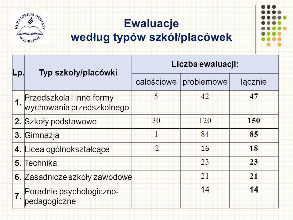 5 Lp.Typ szkoły/placówki Liczba ewaluacji: całościoweproblemowełącznie 1.