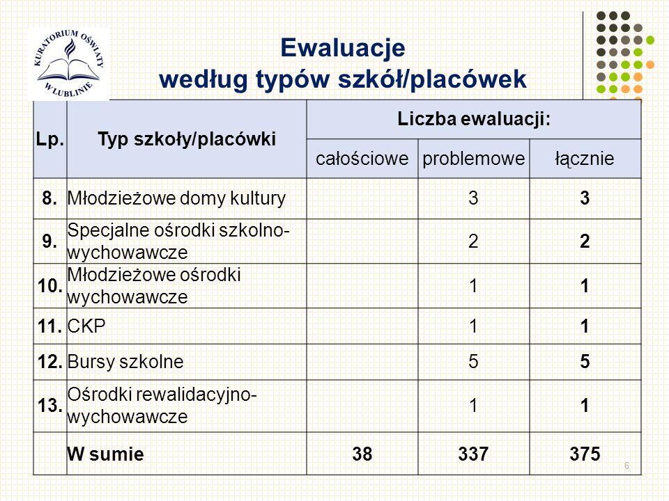 6 Lp.Typ szkoły/placówki Liczba ewaluacji: całościoweproblemowełącznie 8.Młodzieżowe domy kultury33 9.