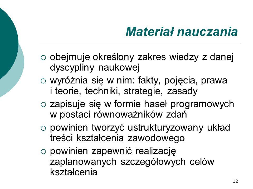12 Materiał nauczania  obejmuje określony zakres wiedzy z danej dyscypliny naukowej  wyróżnia się w nim: fakty, pojęcia, prawa i teorie, techniki, s