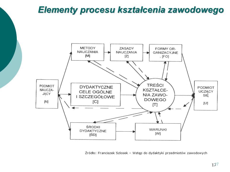 17 Źródło: Franciszek Szlosek – Wstęp do dydaktyki przedmiotów zawodowych 17 Elementy procesu kształcenia zawodowego