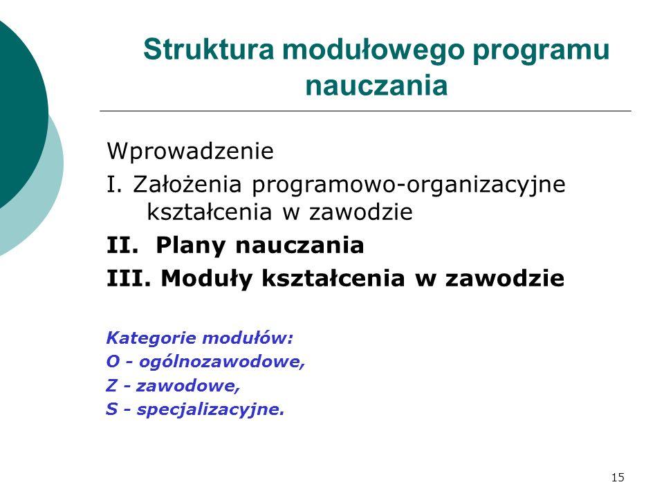 15 Struktura modułowego programu nauczania Wprowadzenie I. Założenia programowo-organizacyjne kształcenia w zawodzie II. Plany nauczania III. Moduły k