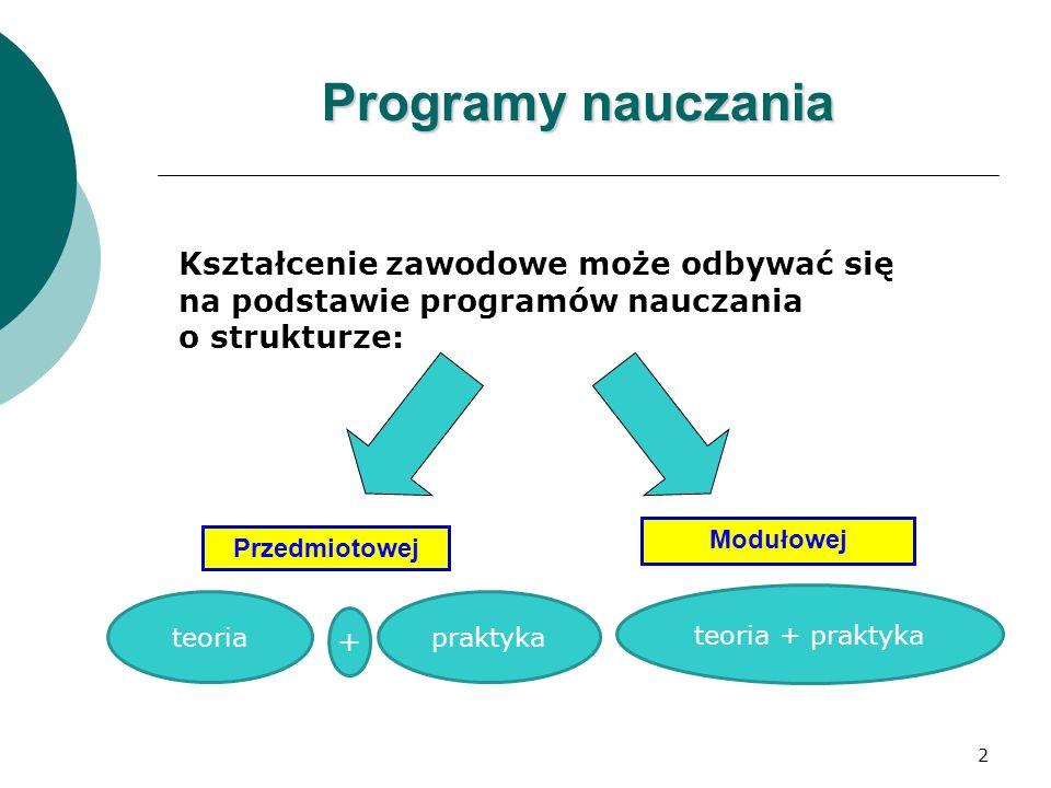 2 Programy nauczania Kształcenie zawodowe może odbywać się na podstawie programów nauczania o strukturze: Przedmiotowej Modułowej teoriapraktyka teoria + praktyka +