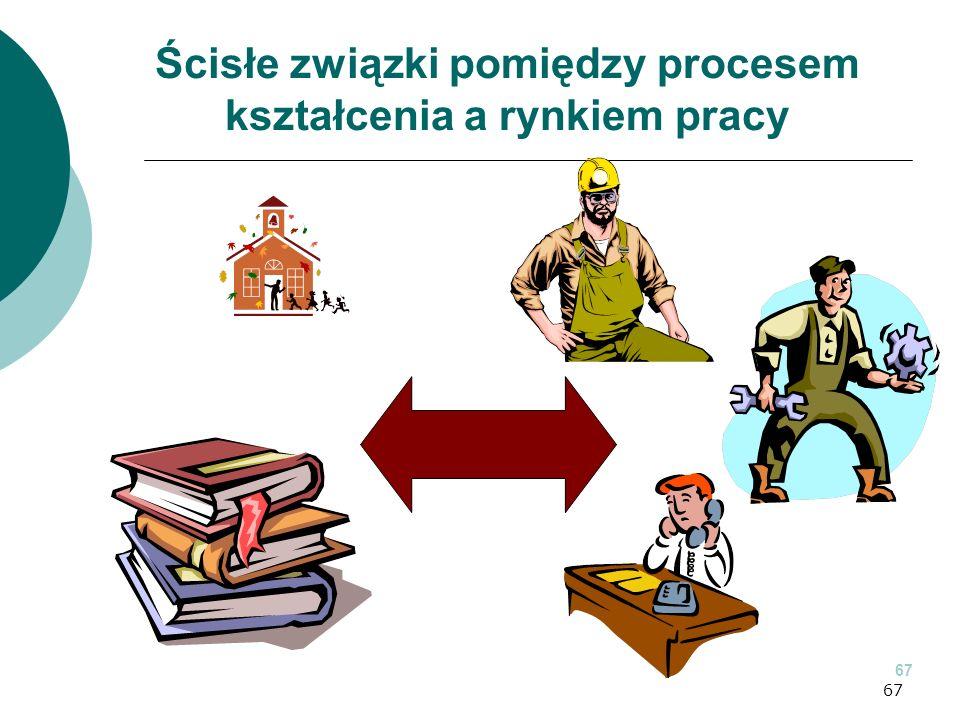 67 Ścisłe związki pomiędzy procesem kształcenia a rynkiem pracy