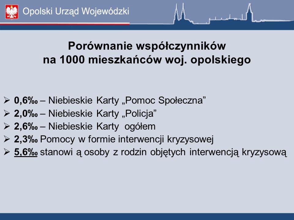 Porównanie współczynników na 1000 mieszkańców woj.