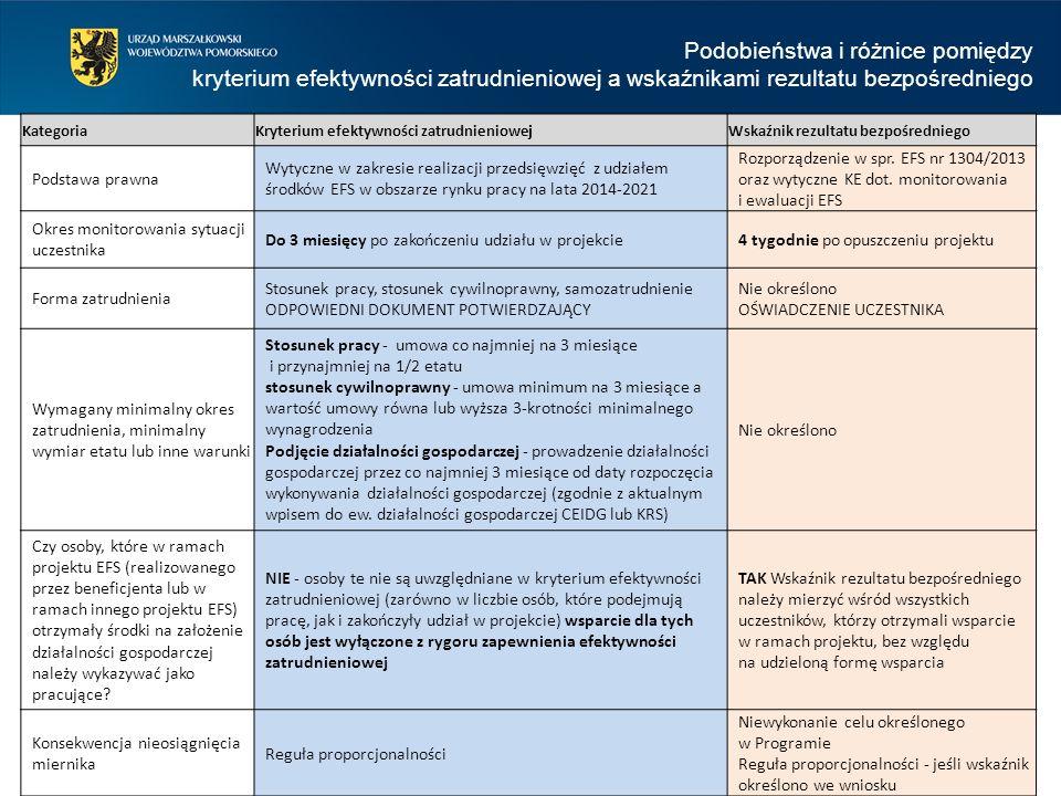 37 KategoriaKryterium efektywności zatrudnieniowejWskaźnik rezultatu bezpośredniego Podstawa prawna Wytyczne w zakresie realizacji przedsięwzięć z udziałem środków EFS w obszarze rynku pracy na lata 2014-2021 Rozporządzenie w spr.