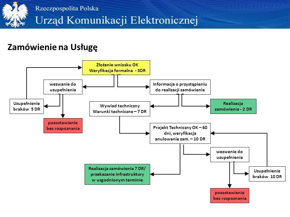 Zamówienie na Usługę Złożenie wniosku OK Weryfikacja formalna - 3DR wezwanie do uzupełnienia Uzupełnienie braków 5 DR Informacja o przystąpieniu do re