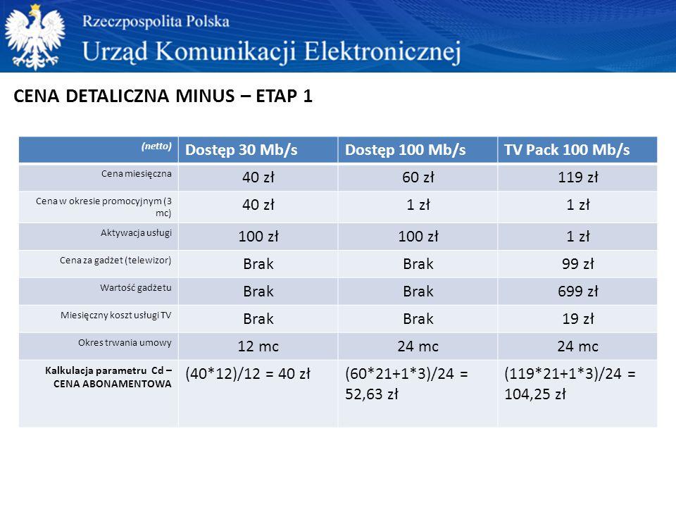 CENA DETALICZNA MINUS – ETAP 1 (netto) Dostęp 30 Mb/sDostęp 100 Mb/sTV Pack 100 Mb/s Cena miesięczna 40 zł60 zł119 zł Cena w okresie promocyjnym (3 mc