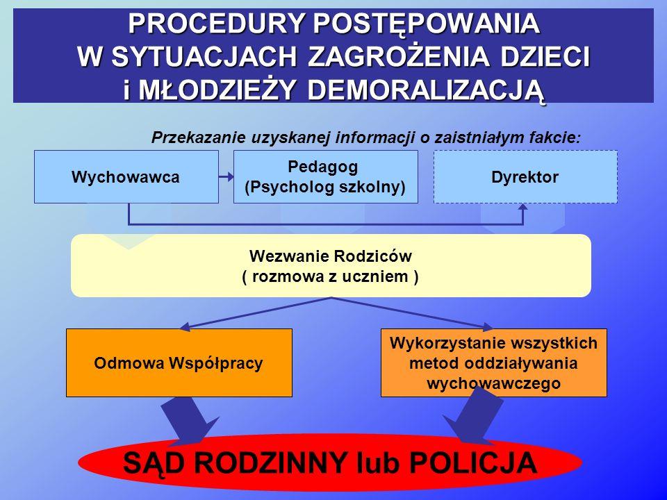 PROCEDURY POSTĘPOWANIA W SYTUACJACH ZAGROŻENIA DZIECI i MŁODZIEŻY DEMORALIZACJĄ Przekazanie uzyskanej informacji o zaistniałym fakcie: Wykorzystanie wszystkich metod oddziaływania wychowawczego SĄD RODZINNY lub POLICJA Wychowawca Pedagog (Psycholog szkolny) Dyrektor Odmowa Współpracy Wezwanie Rodziców ( rozmowa z uczniem )