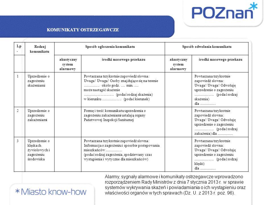 Pytania: 1)Jaka rolę spełnia system ostrzegania i alarmowania wśród mieszkańców miasta Poznania.