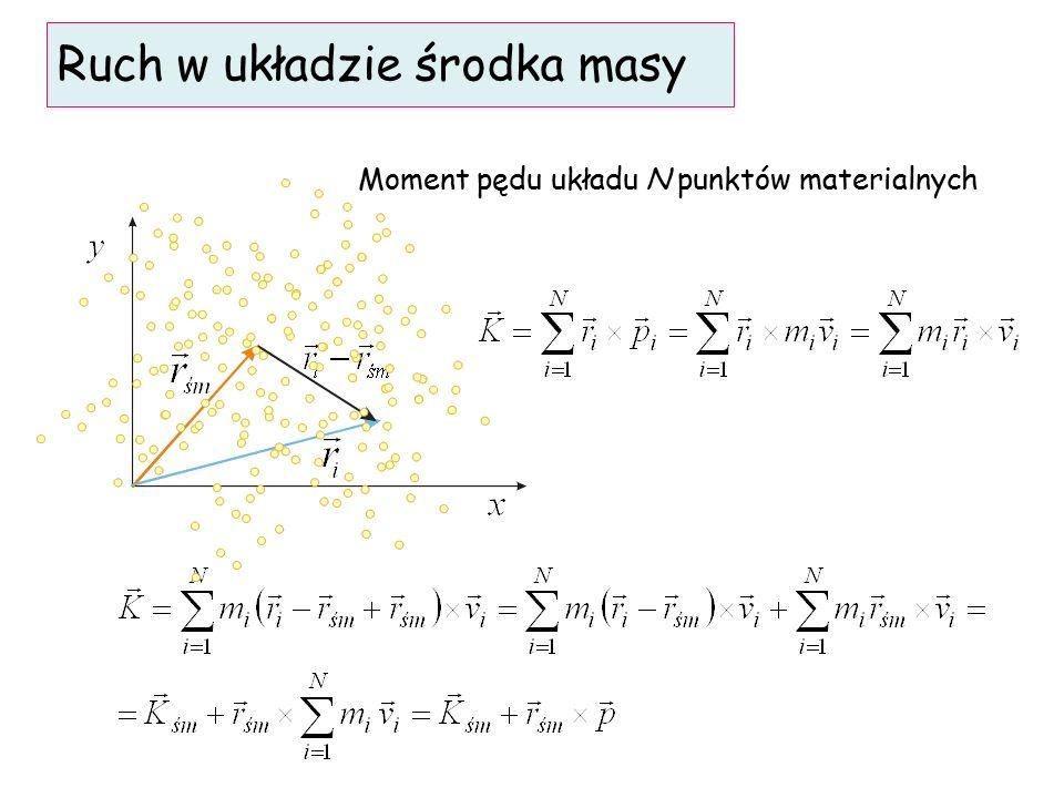 Moment pędu układu N punktów materialnych Ruch w układzie środka masy