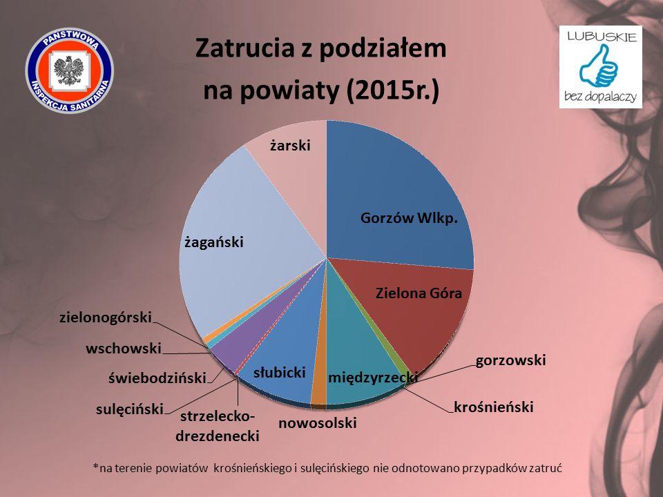 Zatrucia z podziałem na powiaty (2015r.) *na terenie powiatów krośnieńskiego i sulęcińskiego nie odnotowano przypadków zatruć