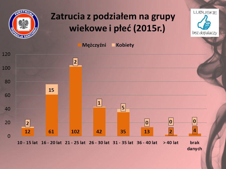 Zatrucia z podziałem na grupy wiekowe i płeć (2015r.)