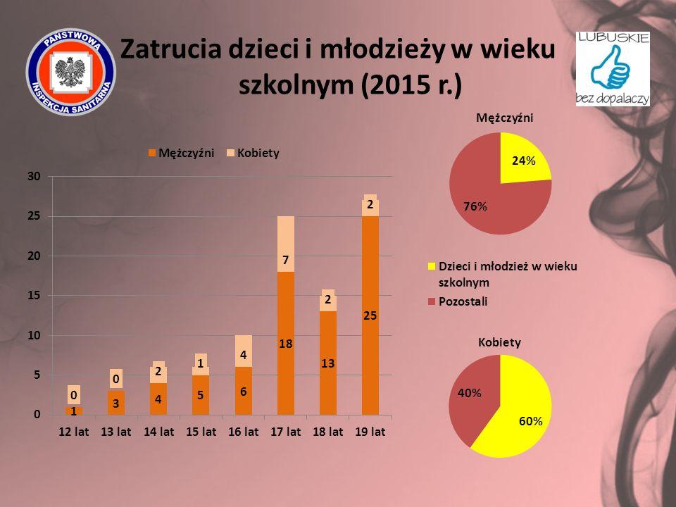 Zatrucia dzieci i młodzieży w wieku szkolnym (2015 r.)