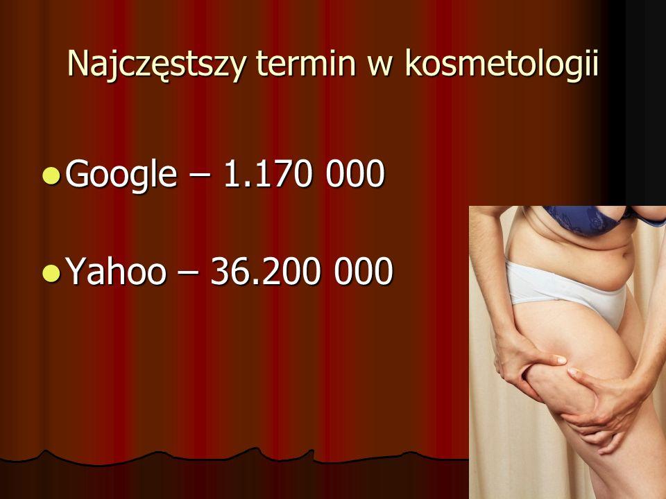 Najczęstszy termin w kosmetologii Google – 1.170 000 Google – 1.170 000 Yahoo – 36.200 000 Yahoo – 36.200 000
