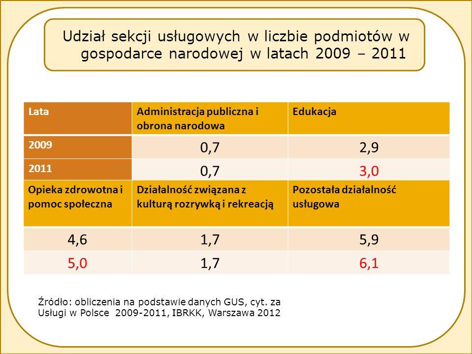 LataAdministracja publiczna i obrona narodowa Edukacja 2009 0,72,9 2011 0,73,0 Opieka zdrowotna i pomoc społeczna Działalność związana z kulturą rozrywką i rekreacją Pozostała działalność usługowa 4,61,75,9 5,01,76,1 Udział sekcji usługowych w liczbie podmiotów w gospodarce narodowej w latach 2009 – 2011 Źródło: obliczenia na podstawie danych GUS, cyt.