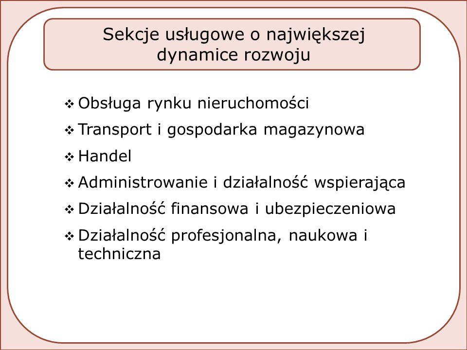  Obsługa rynku nieruchomości  Transport i gospodarka magazynowa  Handel  Administrowanie i działalność wspierająca  Działalność finansowa i ubezpieczeniowa  Działalność profesjonalna, naukowa i techniczna Sekcje usługowe o największej dynamice rozwoju