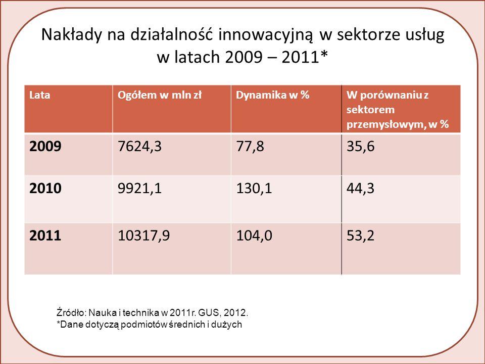 Nakłady na działalność innowacyjną w sektorze usług w latach 2009 – 2011* LataOgółem w mln złDynamika w %W porównaniu z sektorem przemysłowym, w % 20097624,377,835,6 20109921,1130,144,3 201110317,9104,053,2 Źródło: Nauka i technika w 2011r.