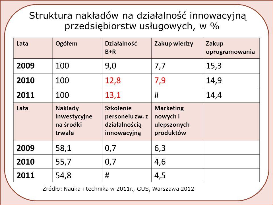 Struktura nakładów na działalność innowacyjną przedsiębiorstw usługowych, w % LataOgółemDziałalność B+R Zakup wiedzyZakup oprogramowania 20091009,07,715,3 201010012,87,914,9 201110013,1#14,4 LataNakłady inwestycyjne na środki trwałe Szkolenie personelu zw.