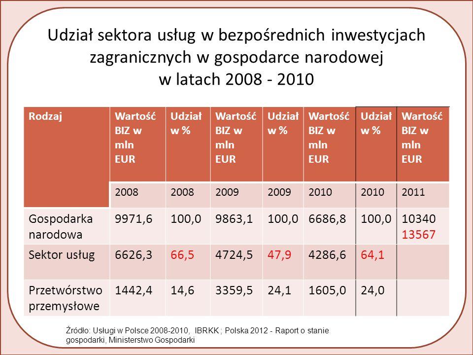 Udział sektora usług w bezpośrednich inwestycjach zagranicznych w gospodarce narodowej w latach 2008 - 2010 RodzajWartość BIZ w mln EUR Udział w % Wartość BIZ w mln EUR Udział w % Wartość BIZ w mln EUR Udział w % Wartość BIZ w mln EUR 2008 2009 2010 2011 Gospodarka narodowa 9971,6100,09863,1100,06686,8100,010340 13567 Sektor usług6626,366,54724,547,94286,664,1 Przetwórstwo przemysłowe 1442,414,63359,524,11605,024,0 Źródło: Usługi w Polsce 2008-2010, IBRKK ; Polska 2012 - Raport o stanie gospodarki, Ministerstwo Gospodarki