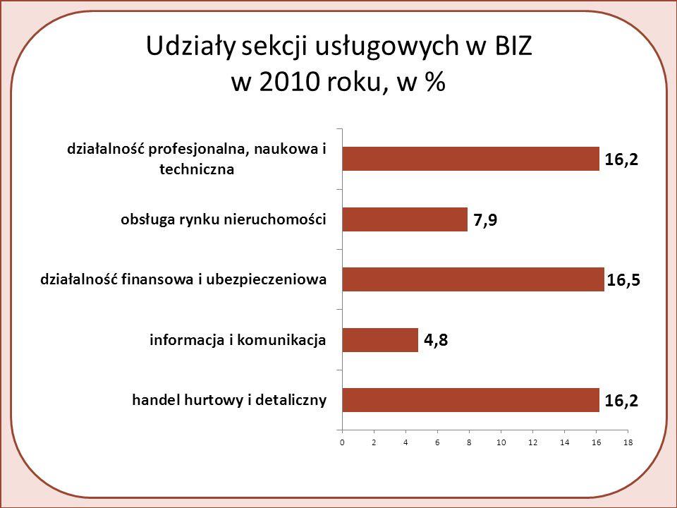 Udziały sekcji usługowych w BIZ w 2010 roku, w %