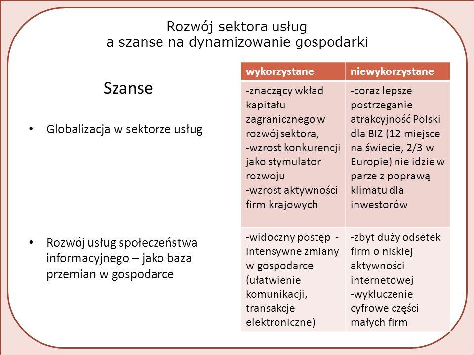 Rozwój sektora usług a szanse na dynamizowanie gospodarki Szanse Globalizacja w sektorze usług Rozwój usług społeczeństwa informacyjnego – jako baza przemian w gospodarce wykorzystaneniewykorzystane -znaczący wkład kapitału zagranicznego w rozwój sektora, -wzrost konkurencji jako stymulator rozwoju -wzrost aktywności firm krajowych -coraz lepsze postrzeganie atrakcyjność Polski dla BIZ (12 miejsce na świecie, 2/3 w Europie) nie idzie w parze z poprawą klimatu dla inwestorów -widoczny postęp - intensywne zmiany w gospodarce (ułatwienie komunikacji, transakcje elektroniczne) -zbyt duży odsetek firm o niskiej aktywności internetowej -wykluczenie cyfrowe części małych firm
