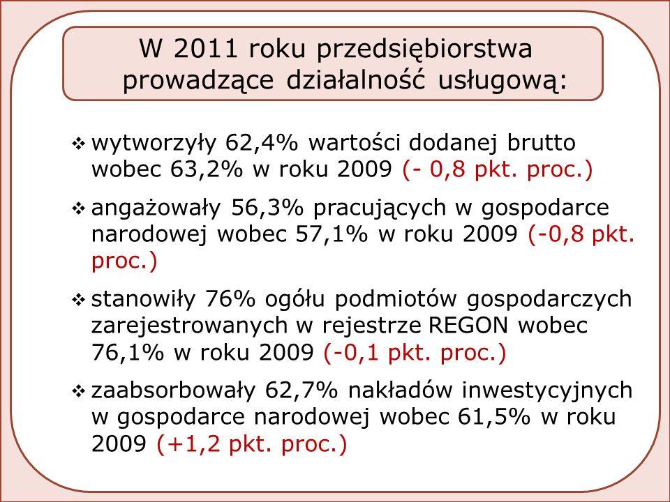  wytworzyły 62,4% wartości dodanej brutto wobec 63,2% w roku 2009 (- 0,8 pkt.