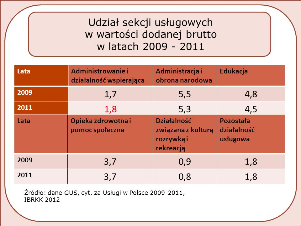  W rankingu Doing Business z 2012 roku wśród 183 ocenianych krajów Polska zajęła 62 miejsce (2011-59).