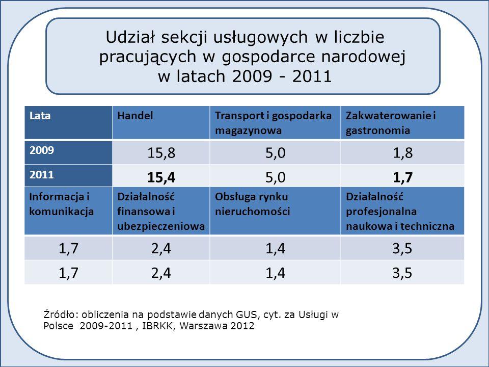 LataAdministrowanie i działalność wspierająca Administracja i obrona narodowa Edukacja 2009 2,77,07,8 2011 2,96,77,6 LataOpieka zdrowotna i pomoc społeczna Działalność związana z kulturą rozrywką i rekreacją Pozostała działalność usługowa 2009 5,41,11,5 2011 5,41,11,4 Udział sekcji usługowych w liczbie pracujących w gospodarce narodowej w latach 2009 - 2011 Źródło: obliczenia na podstawie danych GUS, cyt.