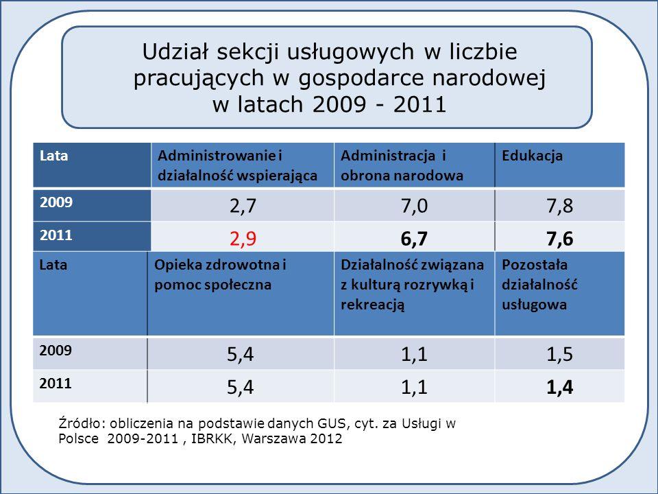 LataHandelTransport i gospodarka mag.
