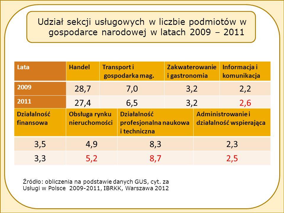 Rozwój sektora usług a szanse na dynamizowanie gospodarki Szanse Outsourcing na rynku - krajowym - międzynarodowym (offshoring) Usługi w dynamizowaniu rozwoju regionalnego wykorzystaneniewykorzystane -rozwija się i korzystnie wpływa na doskonalenie kompetencji przedsiębiorstw -w postaci centrów BPO – 337 centrów w 2011r; 100 tys.