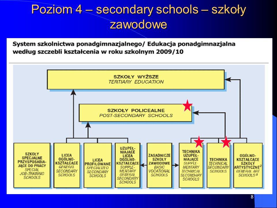 8 Poziom 4 – secondary schools – szkoły zawodowe