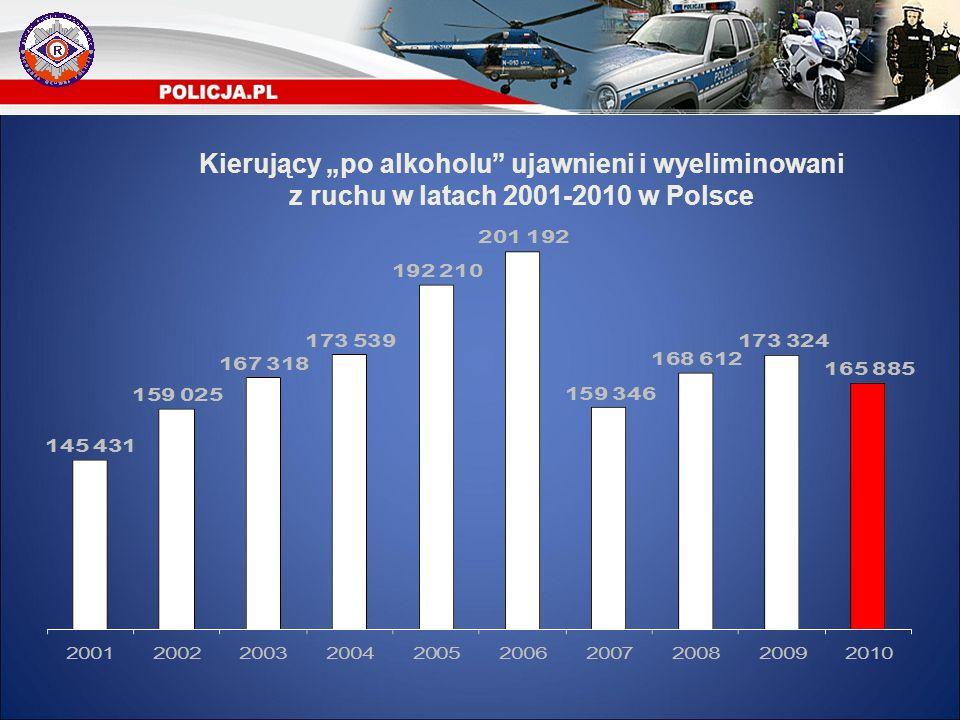 """Kierujący """"po alkoholu ujawnieni i wyeliminowani z ruchu w latach 2001-2010 w Polsce"""