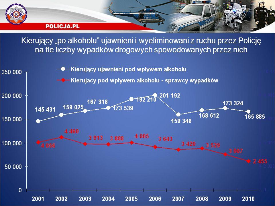 """Kierujący """"po alkoholu ujawnieni i wyeliminowani z ruchu przez Policję na tle liczby wypadków drogowych spowodowanych przez nich"""