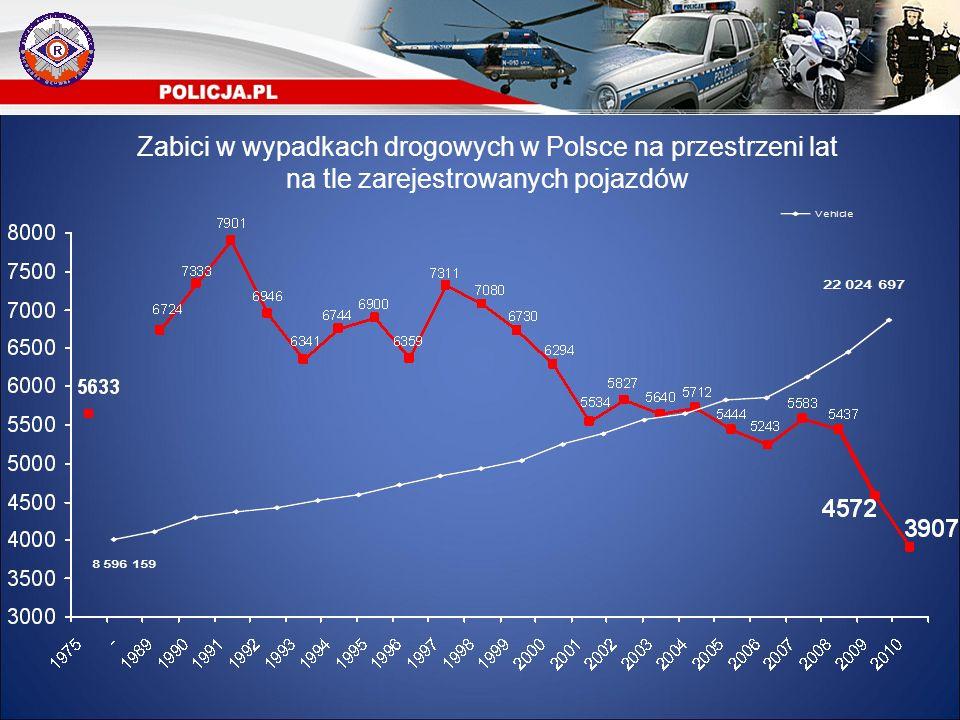 Zabici w wypadkach drogowych w Polsce na przestrzeni lat na tle zarejestrowanych pojazdów