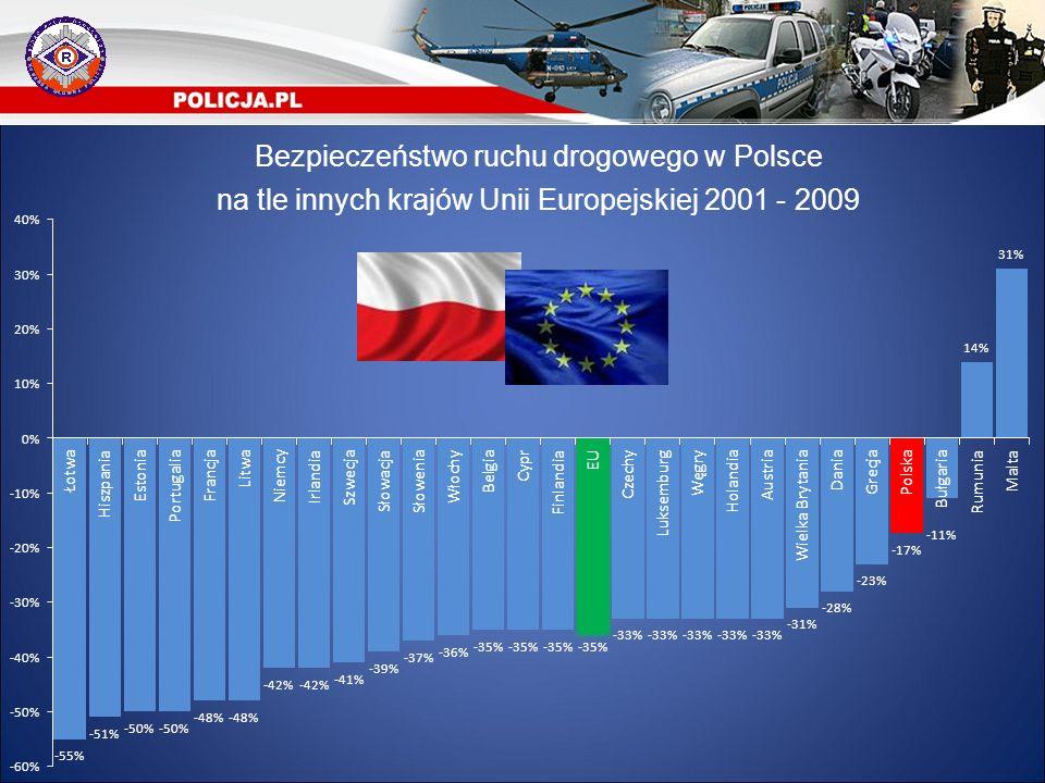Wypadki drogowe w Polsce na przestrzeni lat ogółem na tle wypadków spowodowanych przez nietrzeźwych kierujących