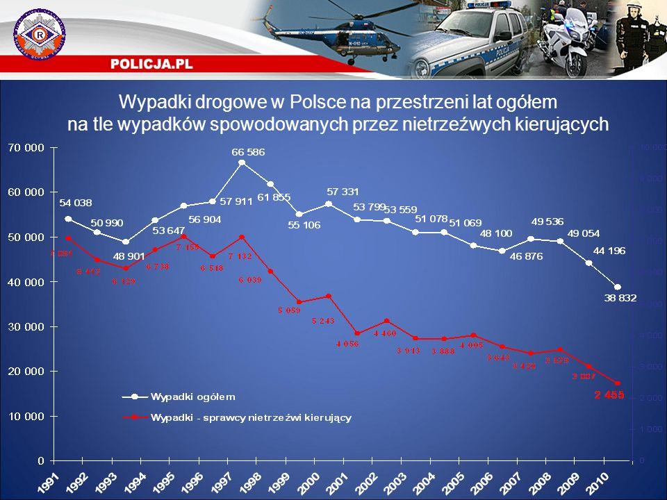 """Zabici w wypadkach drogowych w Polsce na przestrzeni lat ogółem na tle zabitych w wypadkach spowodowanych przez kierujących """"po alkoholu"""