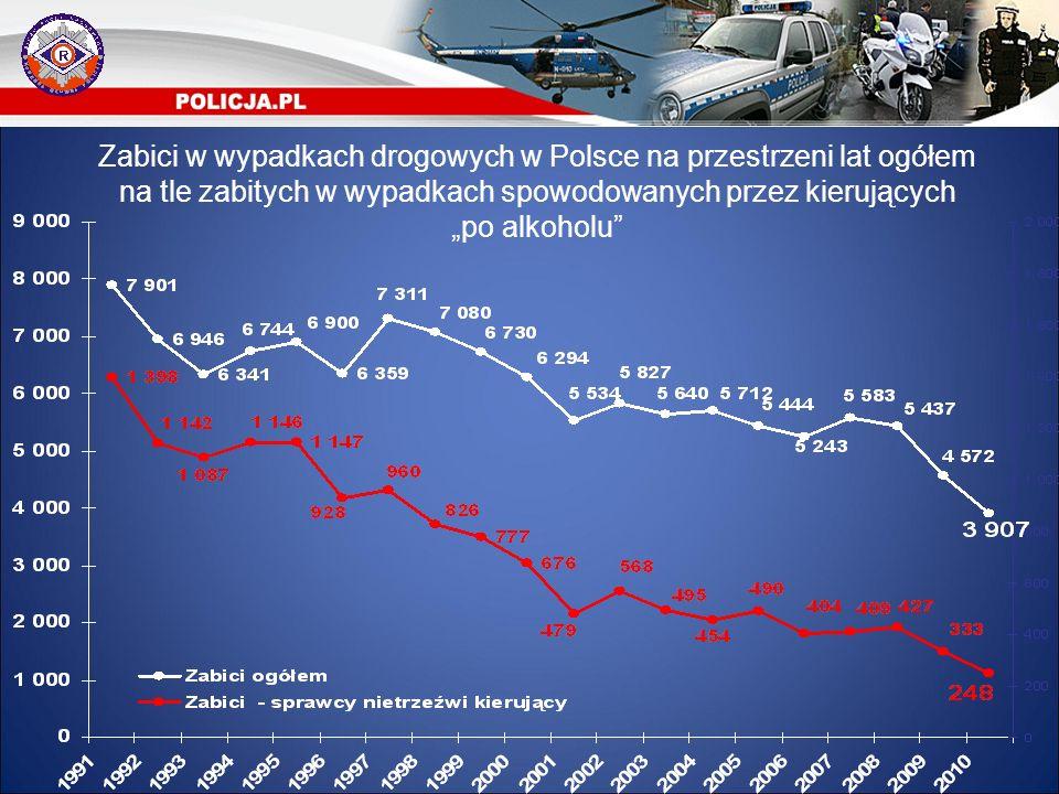 """Zabici w wypadkach drogowych w Polsce na przestrzeni lat ogółem na tle zabitych w wypadkach spowodowanych przez kierujących """"po alkoholu"""""""