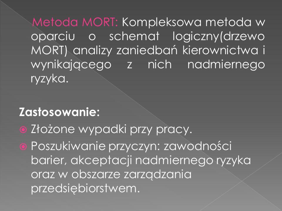Metoda MORT: Kompleksowa metoda w oparciu o schemat logiczny(drzewo MORT) analizy zaniedbań kierownictwa i wynikającego z nich nadmiernego ryzyka.
