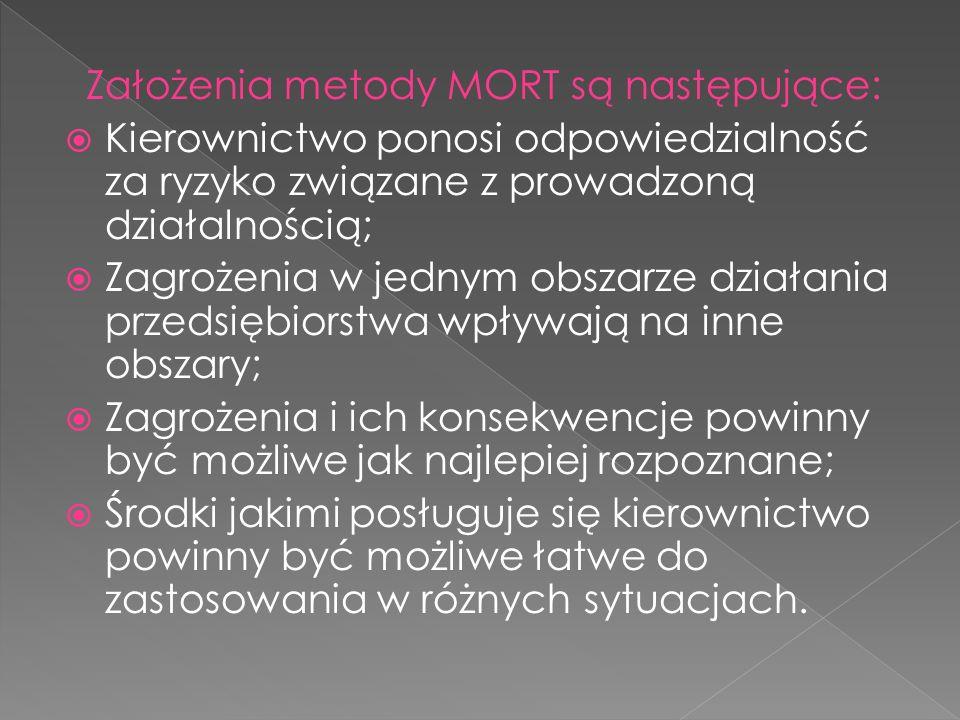 Założenia metody MORT są następujące:  Kierownictwo ponosi odpowiedzialność za ryzyko związane z prowadzoną działalnością;  Zagrożenia w jednym obsz