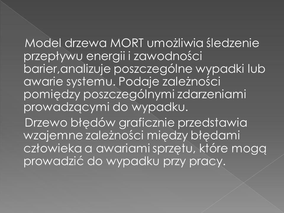 Model drzewa MORT umożliwia śledzenie przepływu energii i zawodności barier,analizuje poszczególne wypadki lub awarie systemu. Podaje zależności pomię