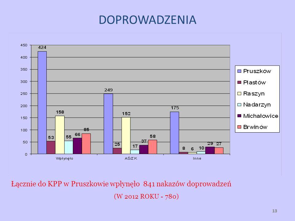 13 DOPROWADZENIA Łącznie do KPP w Pruszkowie wpłynęło 841 nakazów doprowadzeń (W 2012 ROKU - 780)