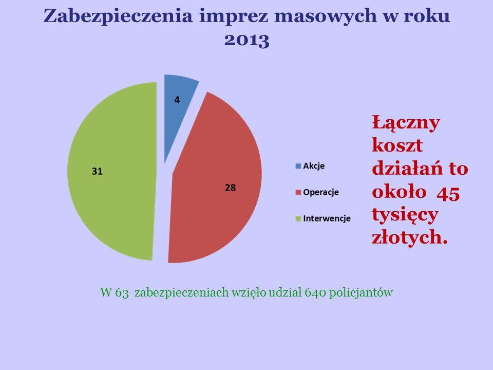 Zabezpieczenia imprez masowych w roku 2013 Łączny koszt działań to około 45 tysięcy złotych. W 63 zabezpieczeniach wzięło udział 640 policjantów
