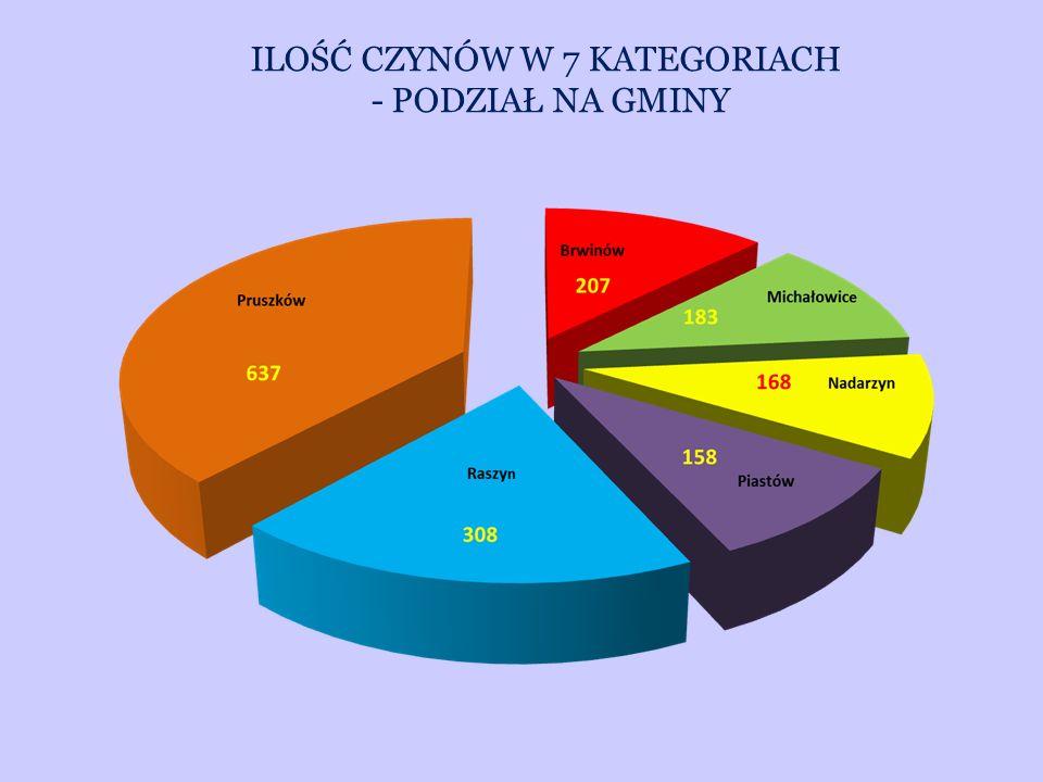 ILOŚĆ CZYNÓW W 7 KATEGORIACH - PODZIAŁ NA GMINY